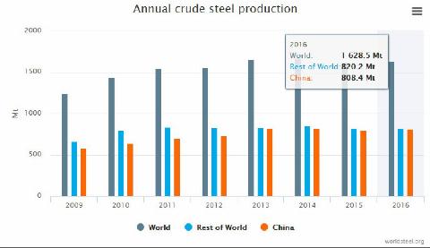 Світове споживання сталевого брухту виросло на 3,3% в 2016 році