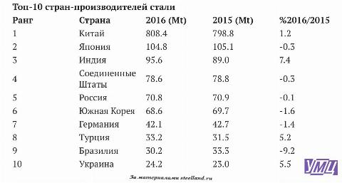 Світовий обсяг виробництва сталі зріс на 0,8 відсотка в 2016 році